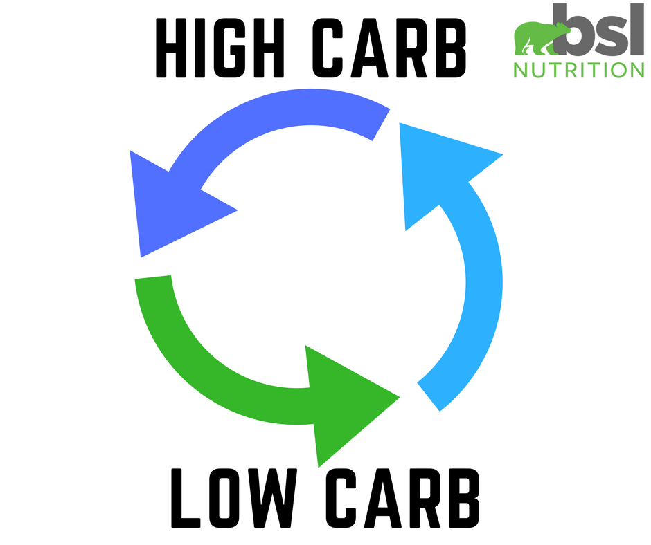 What Is Carb Cycling?